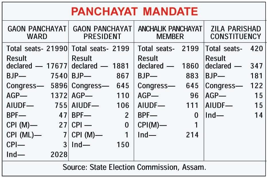 BJP set for forming maximum Zila Parishad seats in Assam