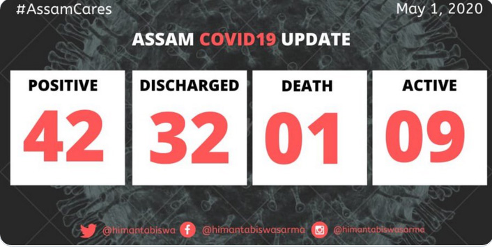 Assam COVID-19 update: 3 more patients discharged; 9 active cases remain